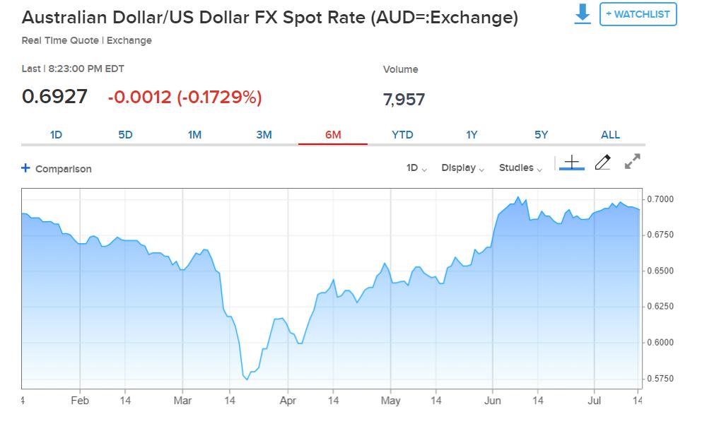 CNBC AUD USD Chart - 6 M - 14 July 2020