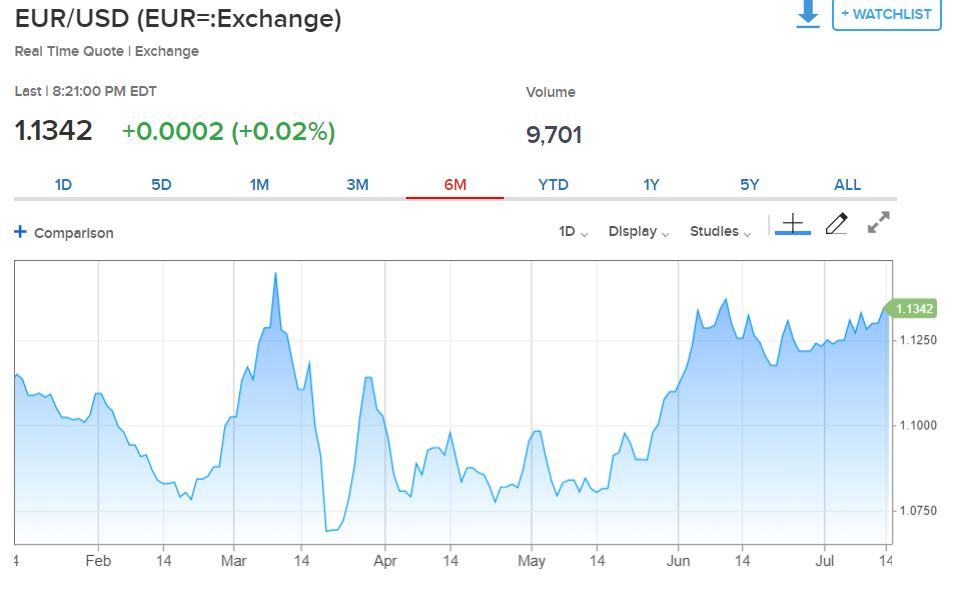 CNBC EUR USD Chart - 6M - 14 July 2020
