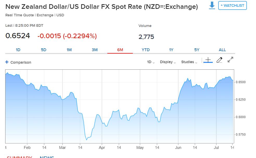 CNBC NZD USD Chart - 6 M - 14 July 2020