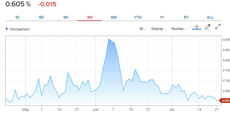 CNBC US-10Y Bond Yield Chart - 22 July 2020