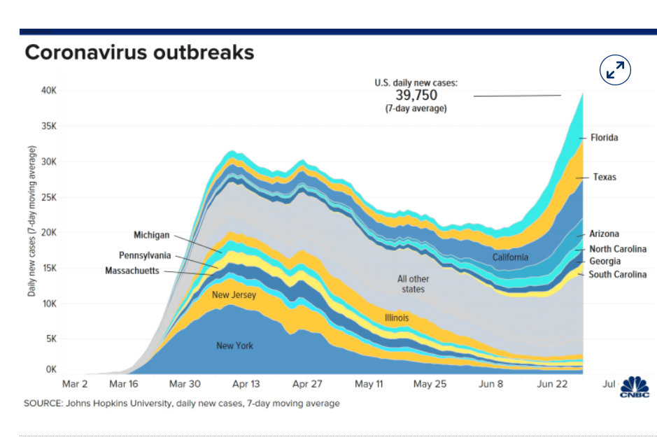 CNBC US Coronavirus Covid -19 Outbreaks - 01 July 2020