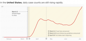 CNBC US Daily Virus Cases Continue to Rise - Chart - 21 July 2020