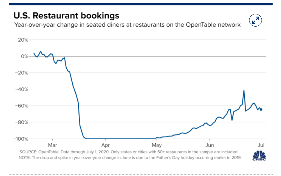CNBC.Com US Restaurant Bookings Chart - Forex - 06 July 2020