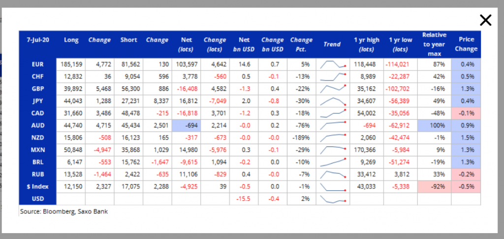 COT - CFTC Report - SAXO-Bloomberg - 14 July 2020
