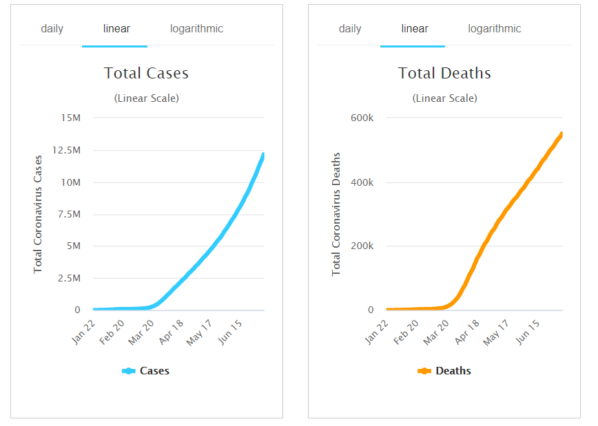 Coronavirus Linear Chart - New Daily Cases and New Daily Deaths - 10 July 2020