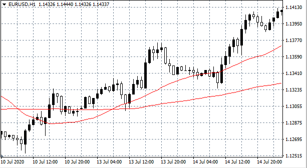 EURUSD Hourly (H1) Chart