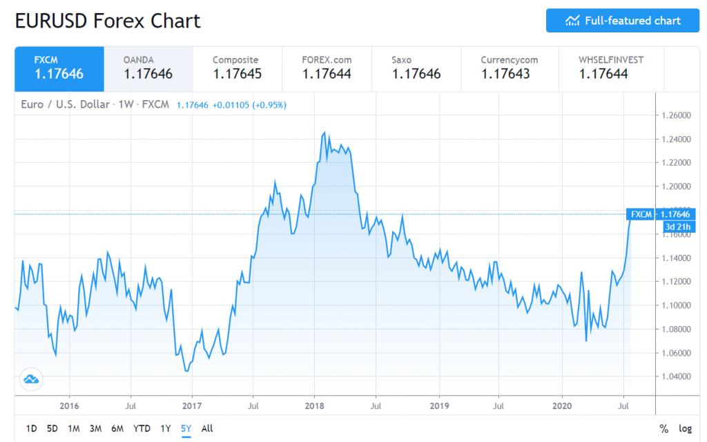EURUSD 5 Year Chart - FXCM Daily FX - 28 July 2020