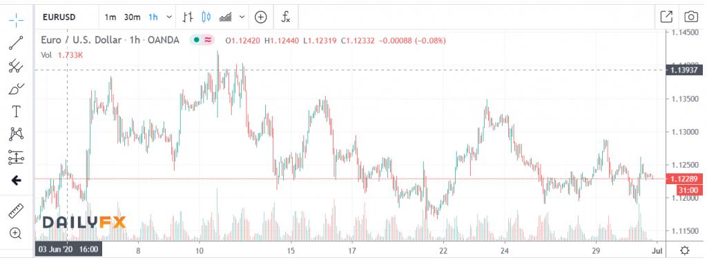 EURUSD Daily FX H1 Chart - 01 July 2020