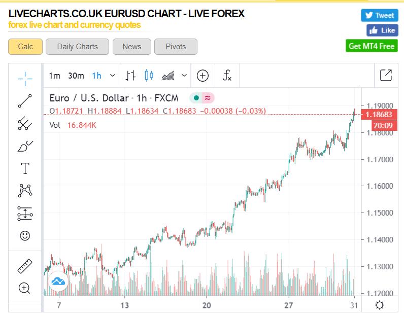 EURUSD H1 Live Charts - 31 July 2020