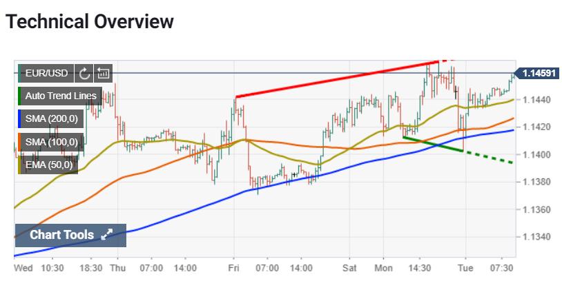 EURUSD Technical View - FXStreet Chart - 21 July 2020