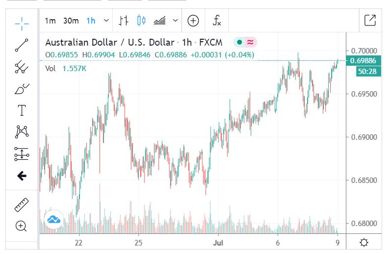FXCM AUDUSD H1 Chart - 09 July 2020