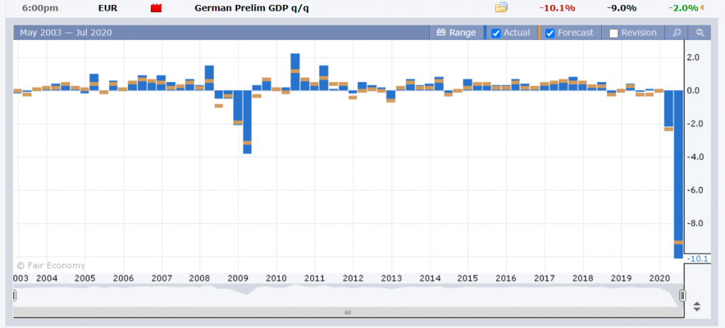 FXFactory - German Prelim. GDP - 31 July 2020