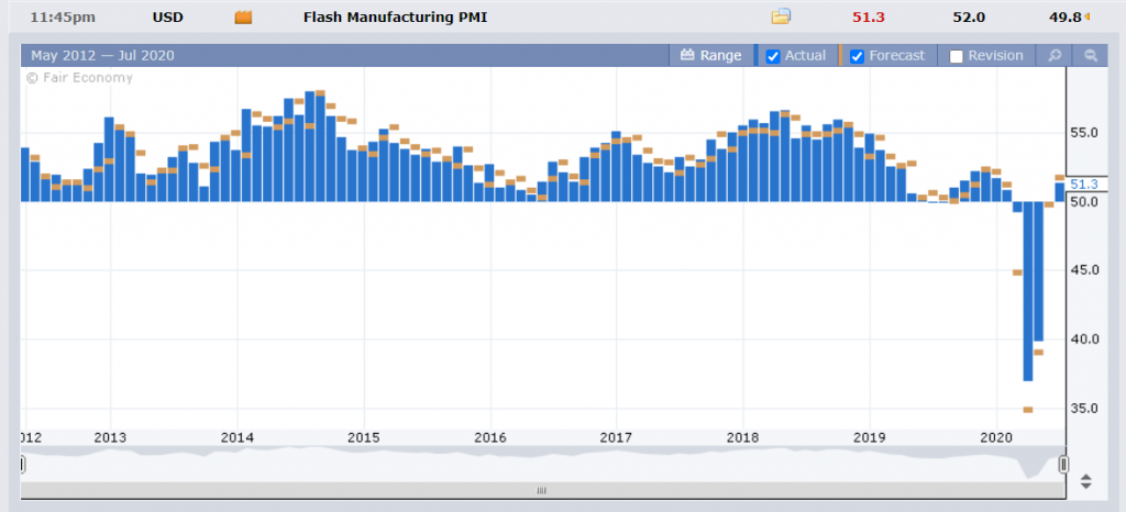 FXFactory - US Maufacturing PMI Chart - 27 July 2020