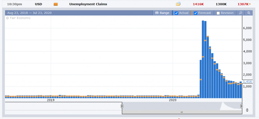 FXFactory US Weekly Jobless Claims - 24 July 2020