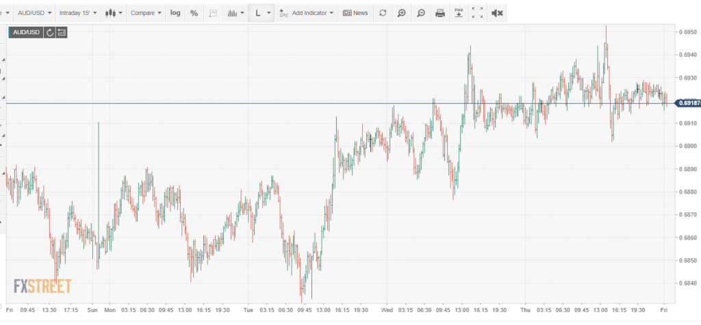 FXStreet AUDUSD Chart - Intraday - 03 July 2020