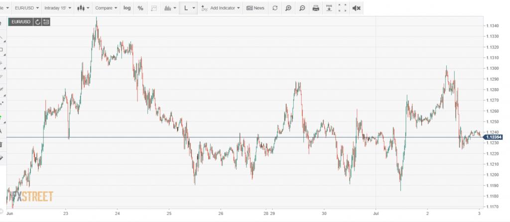 FXStreet EURUSD Chart - Intraday - 03 July 2020