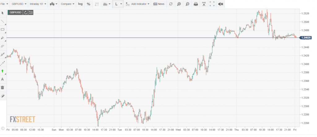 FXStreet GBPUSD Chart - Intraday - 03 July 2020