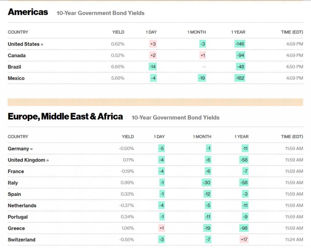 Global 10-Year Gov't Bond Yields - Bloomberg.Com - 28 July 2020