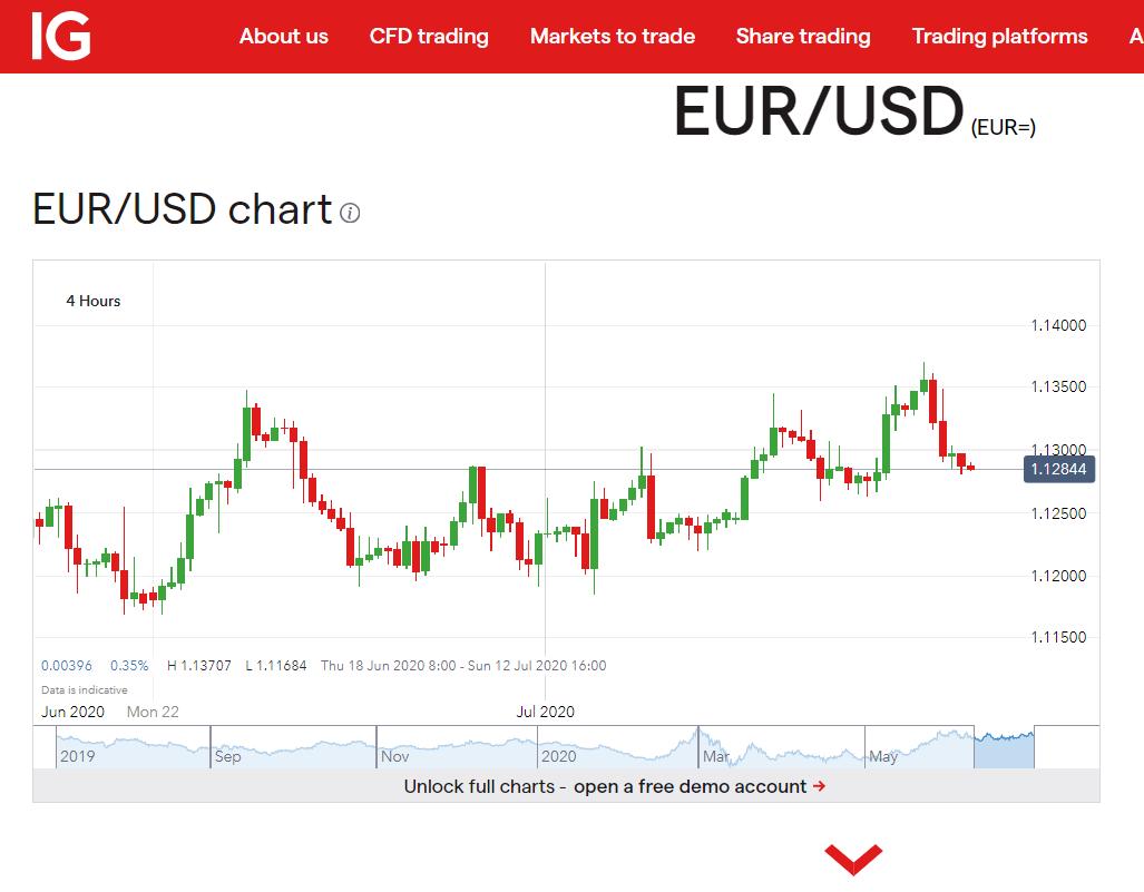 IG EURUSD H4 Chart 10 July 2020