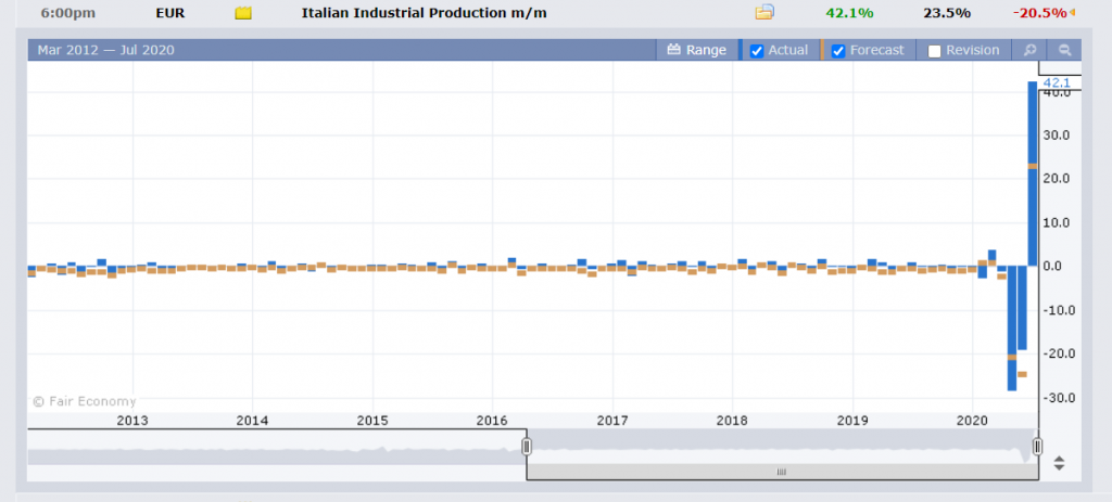 Italy Industrial Production Chart - FXFactory - 13 July 2020