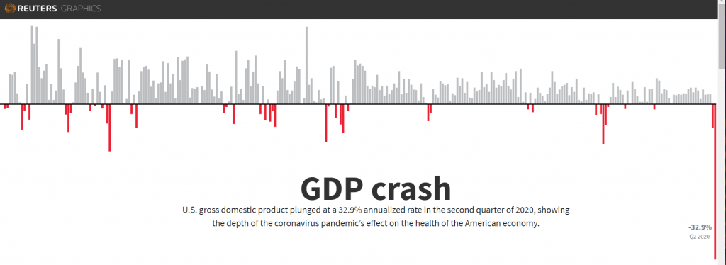 Reuters Graphics - US Advance Q2 GDP - 31 July 2020