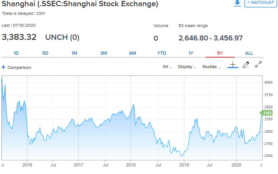 Shanghai Stock Exchange Chart - CNBC - 13 July 2020
