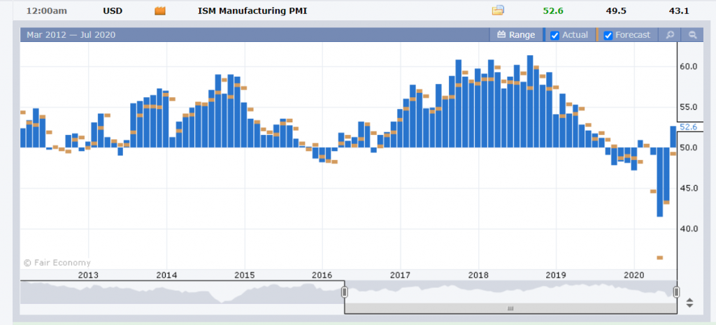 US ISM Manufacturing PMI Chart - FXFactory - 02 July 2020