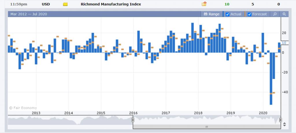 US Richmond Manufacturing Index - FXFactory - 29 July 2020