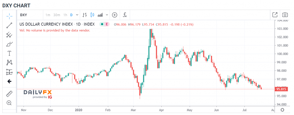 USDDXY Daily Chart IG-Daily FX - 22 July 2020