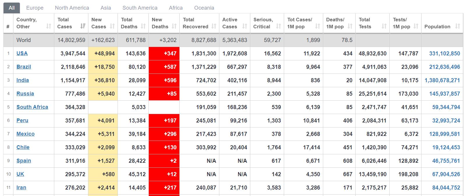 Worldometer - Global Coronavirus Table - 21 July 2020
