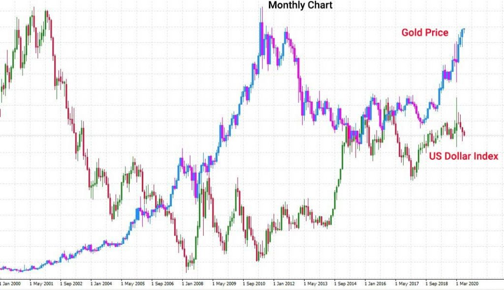 XAUUSD B/P overlayed on the USD Index G/R (Monthly Chart)