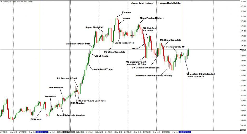 AUDUSD 1HR – News of Interest vs Price