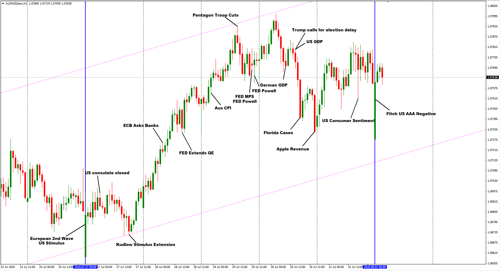AUDNZD – 1 HR – High impact news events from last week excluding covid-19 reports