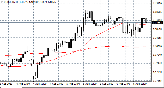 EURUSD Hourly (H1) Chart