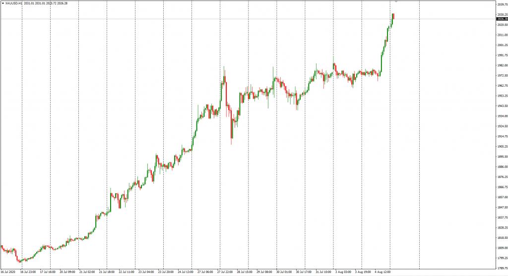 GOLD vs USD – 1HR